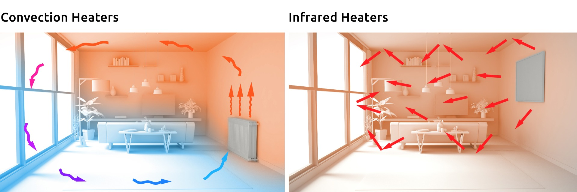 COnvection vs. IR Heating - How Does Infrared Heating Work?