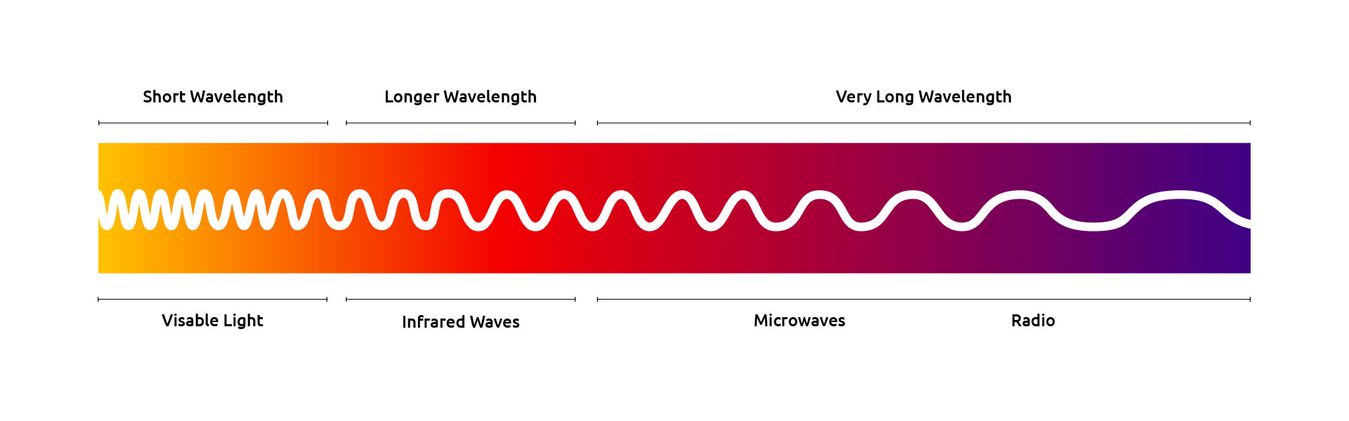 Visible Light, Infrared waves and Microwave graphic representation