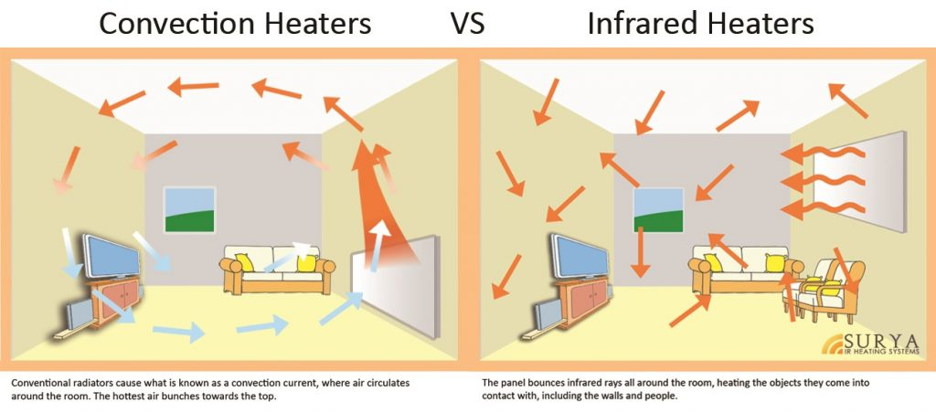 Surya Infrared Heating Blog